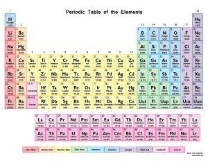 Periodic-Table-Color